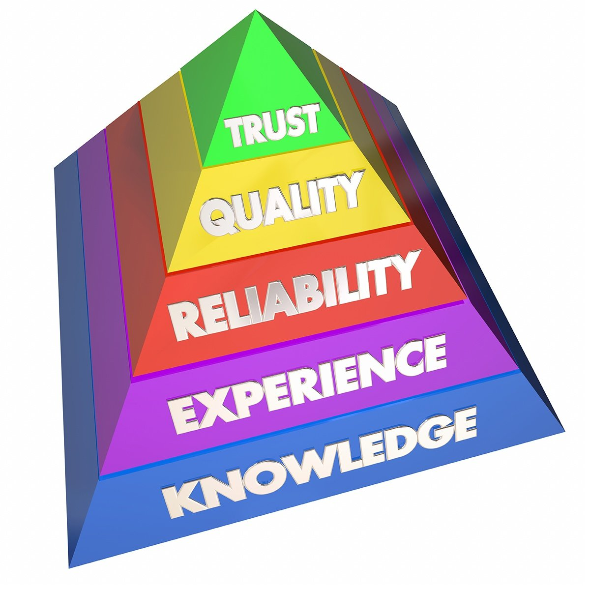 Trust pyramid.jpg