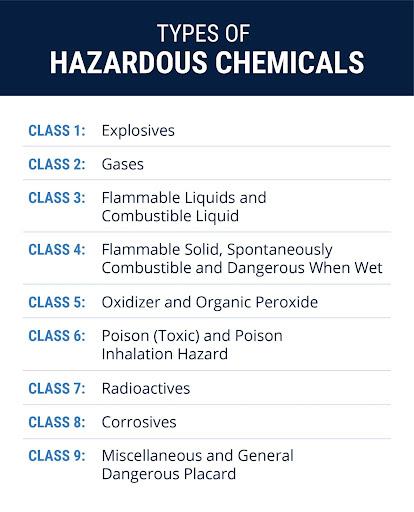 Types of hazardous chemicals